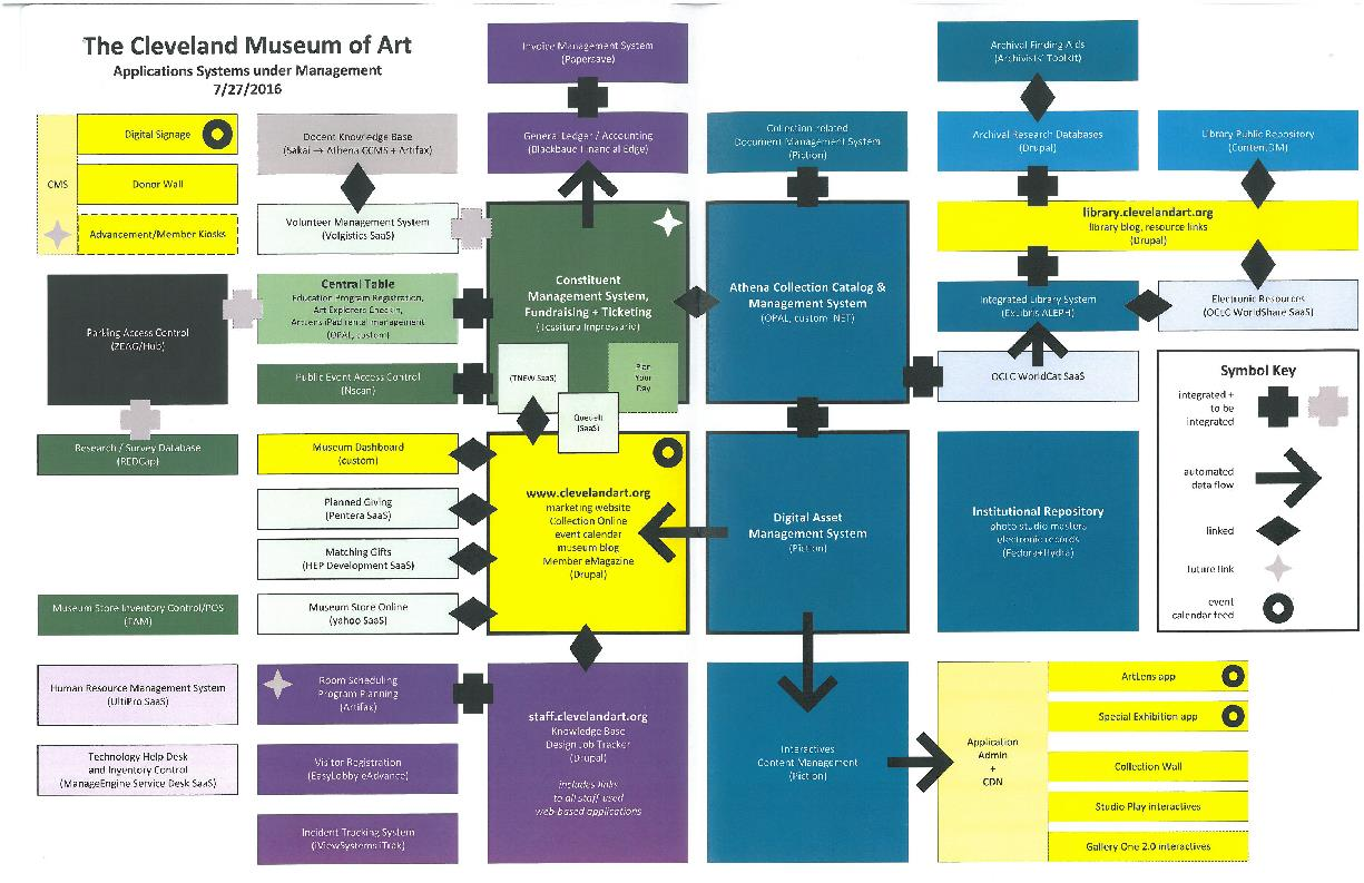 Removing the barriers of Gallery One: a new approach to integrating ...
