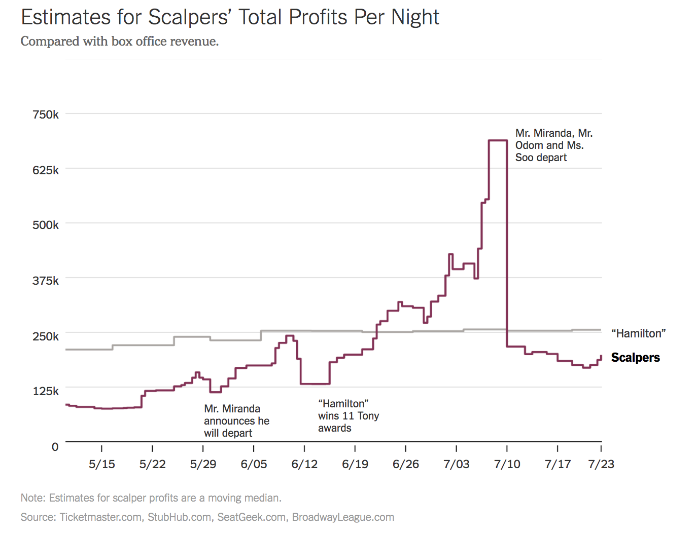 Ticket Scalping Technology And The Effects On Arts Cultural Little Wonder Engine Diagrams Figure 4 Estimates For Scalpers Total Profits Per Night As Compared With Box Office Revenue Graph From New York Times July 29 2016