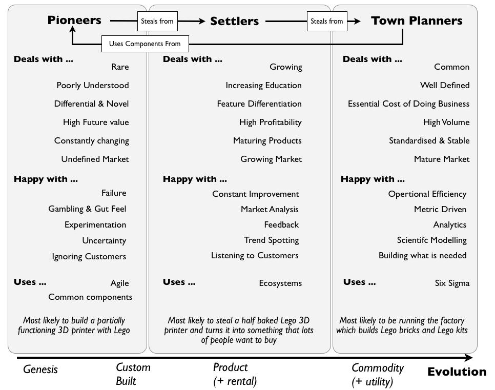 Pioneer Settler Town Planner relationships